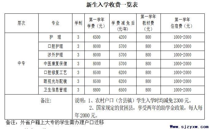 石家庄口腔医学院一年学费多少钱?